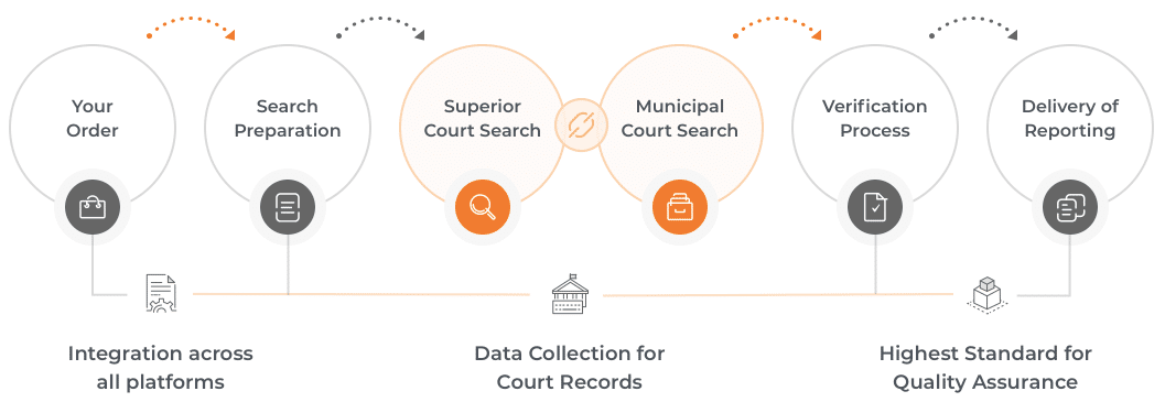 Services – Court Records Search and Data Intelligence | IQ